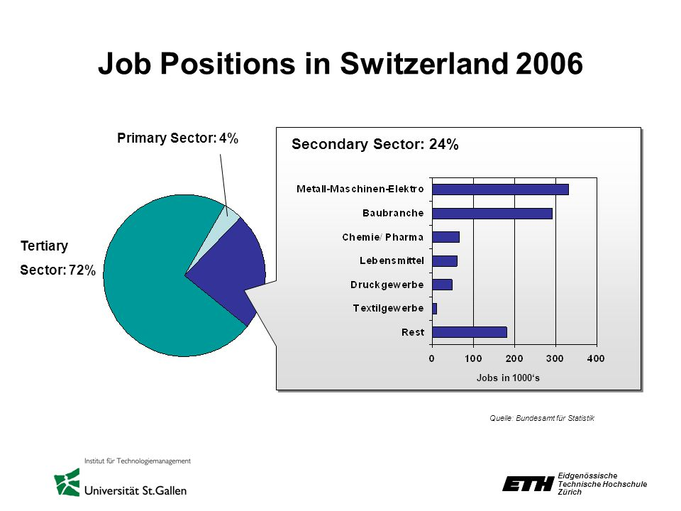 Eidgenössische Technische Hochschule Zürich Job Positions in Switzerland 2006 Tertiary Sector: 72% Secondary Sector: 24% Primary Sector: 4% Quelle: Bu