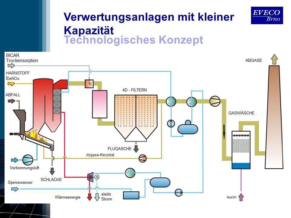 Verwertungsanlagen mit kleiner Kapazität Technologisches Konzept