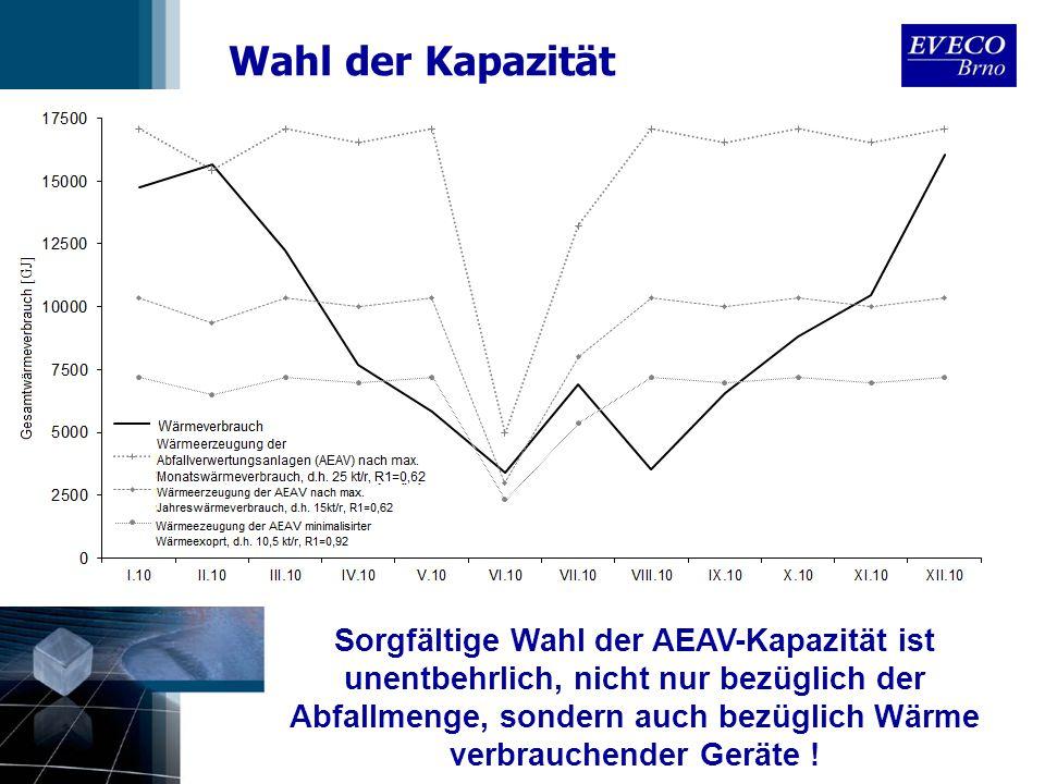 Wahl der Kapazität Sorgfältige Wahl der AEAV-Kapazität ist unentbehrlich, nicht nur bezüglich der Abfallmenge, sondern auch bezüglich Wärme verbrauche