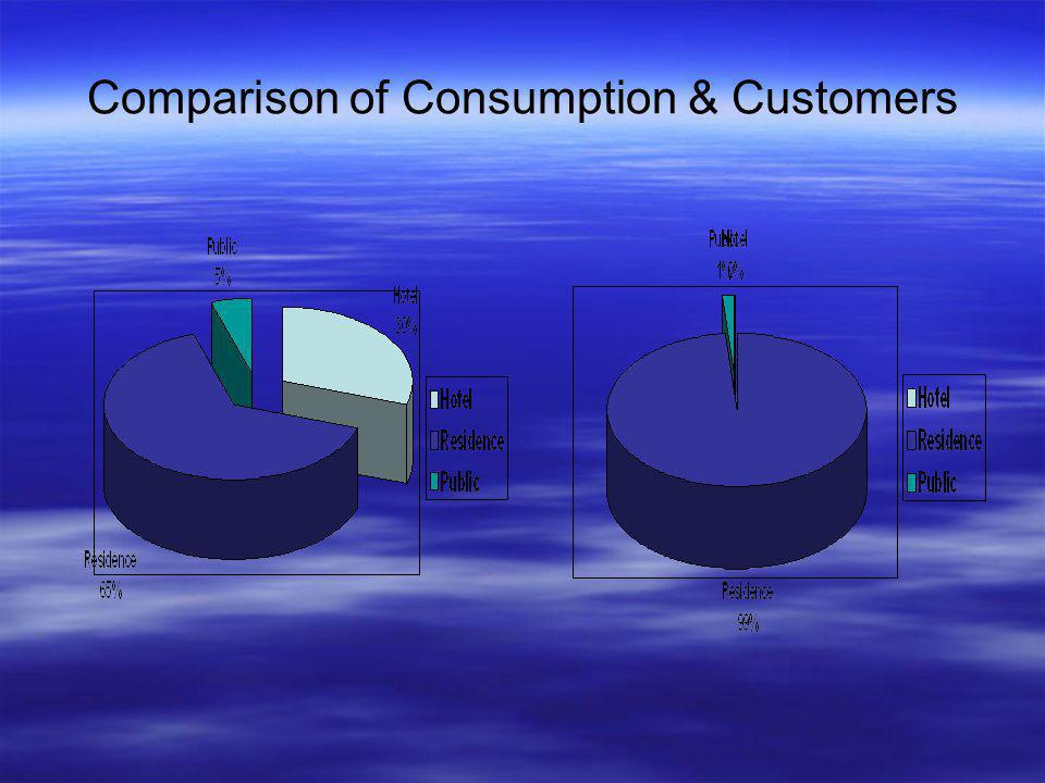 Comparison of Consumption & Customers