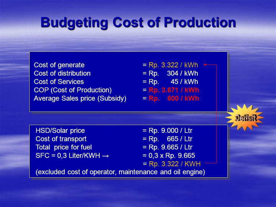 Budgeting Cost of Production Cost of generate = Rp.