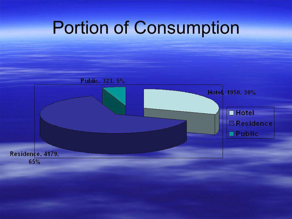Comparison of Consumption & Customers