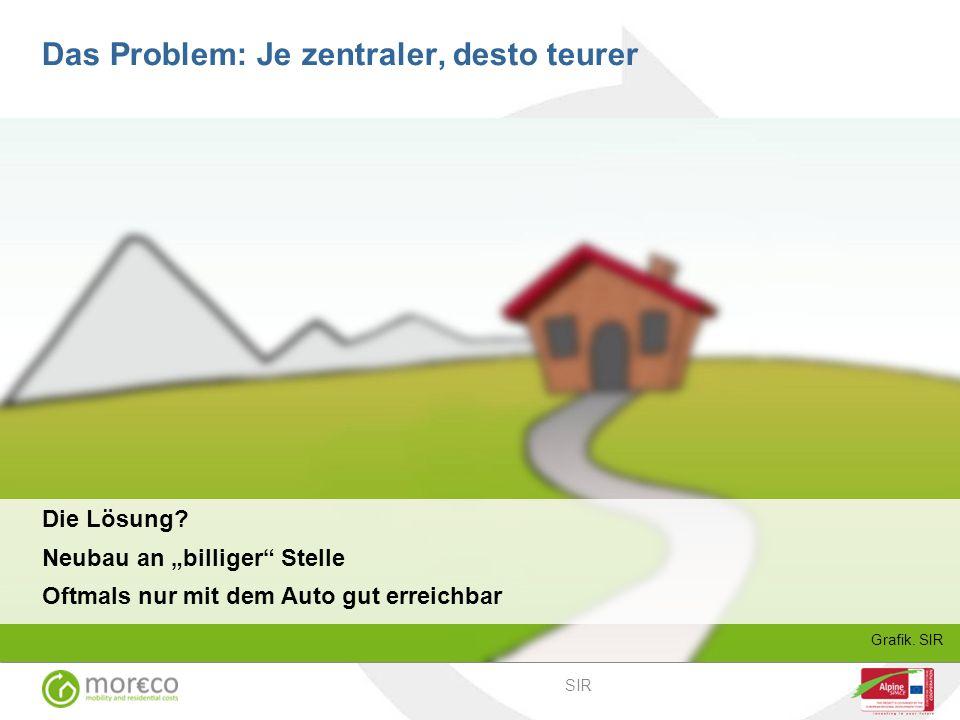 """Die Lösung.Neubau an """"billiger Stelle Oftmals nur mit dem Auto gut erreichbar Grafik."""