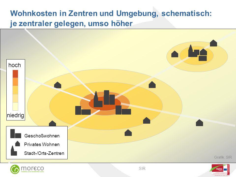 niedrig hoch Geschoßwohnen Privates Wohnen Stadt-/Orts-Zentren Grafik.