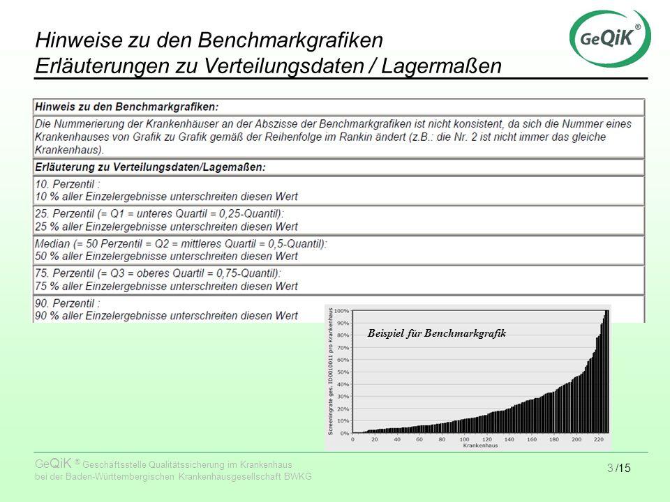 4/15 Ge QiK ® Geschäftsstelle Qualitätssicherung im Krankenhaus bei der Baden-Württembergischen Krankenhausgesellschaft BWKG Erläuterungen Boxplots Beispiel für Boxplot