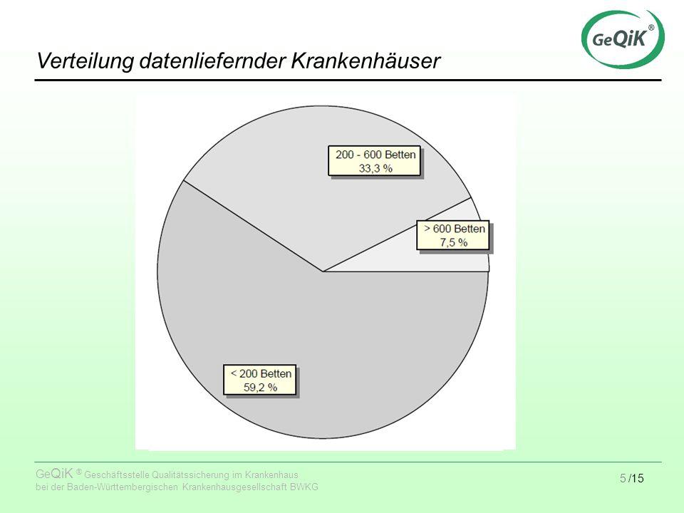 16/15 Ge QiK ® Geschäftsstelle Qualitätssicherung im Krankenhaus bei der Baden-Württembergischen Krankenhausgesellschaft BWKG MRSA Erstnachweis-Raten nach Größe des Hauses