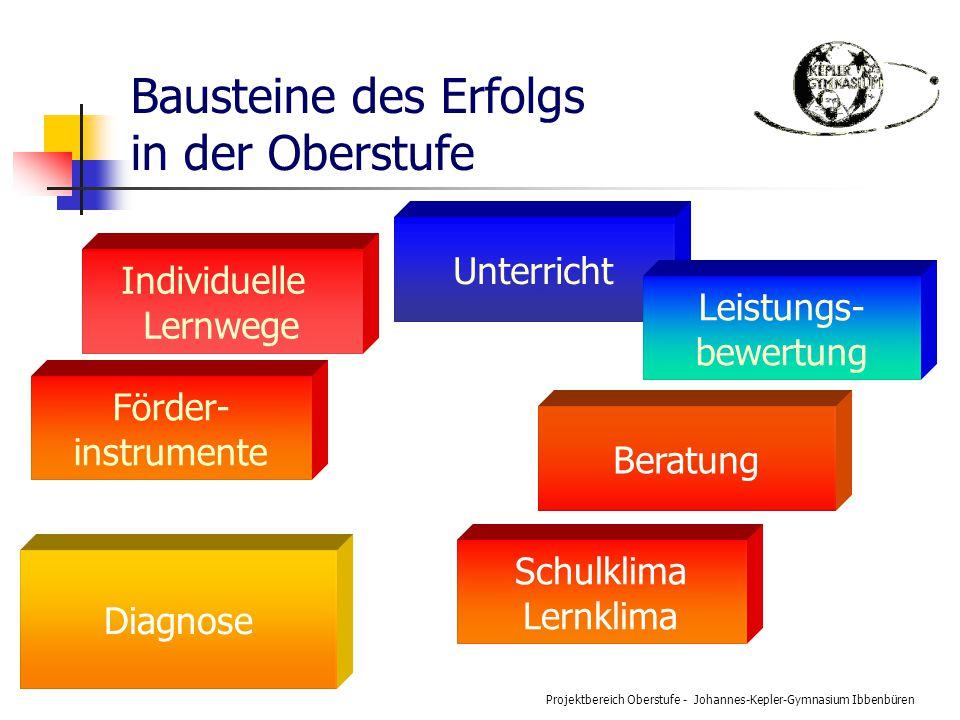 Projektbereich Oberstufe - Johannes-Kepler-Gymnasium Ibbenbüren Bausteine des Erfolgs in der Oberstufe Unterricht Förder- instrumente Diagnose Individ