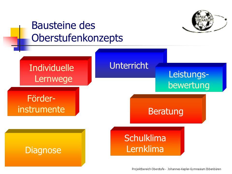 Projektbereich Oberstufe - Johannes-Kepler-Gymnasium Ibbenbüren Bausteine des Oberstufenkonzepts Unterricht Förder- instrumente Diagnose Individuelle Lernwege Leistungs- bewertung Beratung Schulklima Lernklima