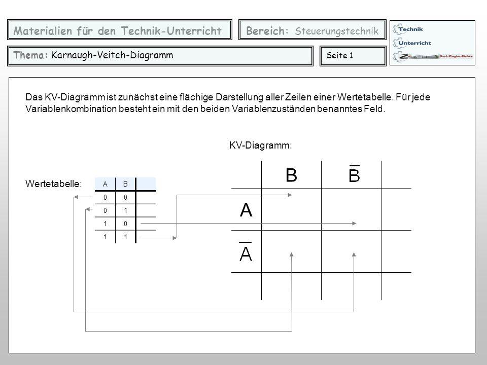 Materialien für den Technik-Unterricht Bereich: Steuerungstechnik Thema: Karnaugh-Veitch-Diagramm Seite 1 AB 00 01 10 11 Wertetabelle: Das KV-Diagramm ist zunächst eine flächige Darstellung aller Zeilen einer Wertetabelle.