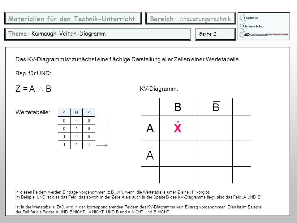 Materialien für den Technik-Unterricht Bereich: Steuerungstechnik Thema: Karnaugh-Veitch-Diagramm Seite 2 ABZ 000 010 100 111 Z = A B Wertetabelle: Da
