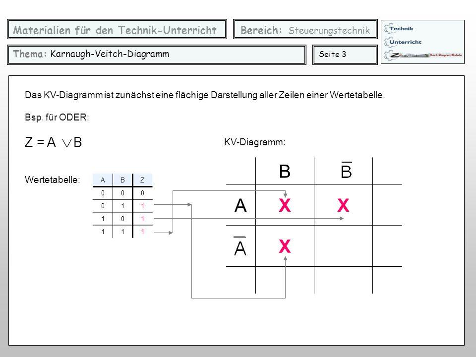 Materialien für den Technik-Unterricht Bereich: Steuerungstechnik Thema: Karnaugh-Veitch-Diagramm Seite 3 ABZ 000 011 101 111 Z = A B Wertetabelle: Das KV-Diagramm ist zunächst eine flächige Darstellung aller Zeilen einer Wertetabelle.