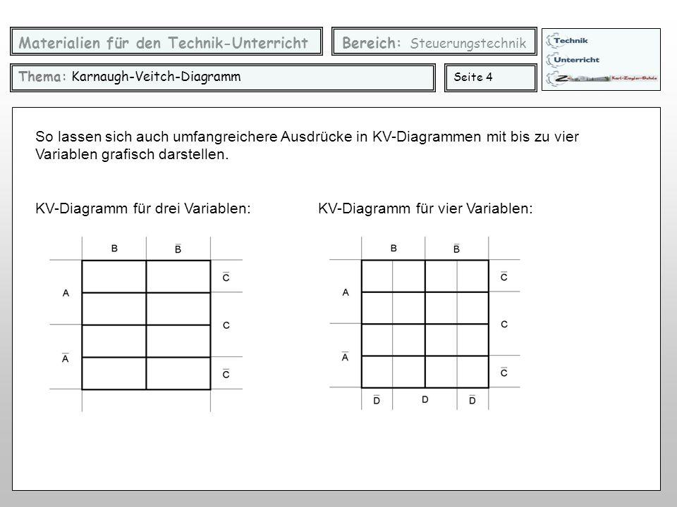 Materialien für den Technik-Unterricht Bereich: Steuerungstechnik Thema: Karnaugh-Veitch-Diagramm Seite 4 So lassen sich auch umfangreichere Ausdrücke