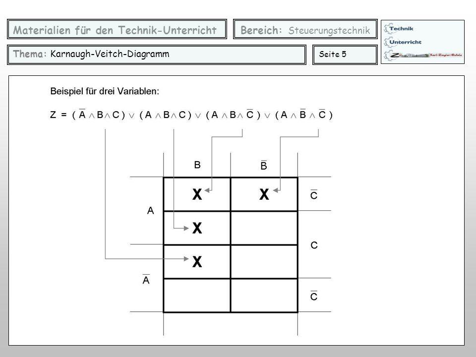 """Materialien für den Technik-Unterricht Bereich: Steuerungstechnik Thema: Karnaugh-Veitch-Diagramm Seite 6 Einsatz des KV-Diagramms zur Vereinfachung boolescher Ausdrücke Das Vereinfachungsprinzip beruht auf der """"Kürzungsregel der booleschen Algebra: 1."""