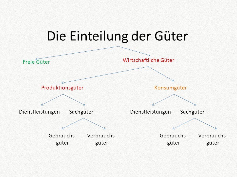 Die Einteilung der Güter Freie Güter Wirtschaftliche Güter ProduktionsgüterKonsumgüter SachgüterDienstleistungen Gebrauchs- güter Verbrauchs- güter Sa