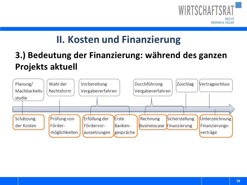 3.) Bedeutung der Finanzierung: während des ganzen Projekts aktuell Planung/ Wahl der Vorbereitung Durchführung Zuschlag Vertragsschluss Machbarkeits-