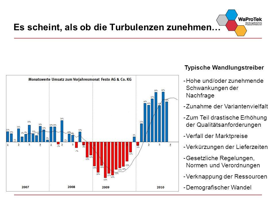 Es scheint, als ob die Turbulenzen zunehmen… Typische Wandlungstreiber -Hohe und/oder zunehmende Schwankungen der Nachfrage -Zunahme der Variantenviel