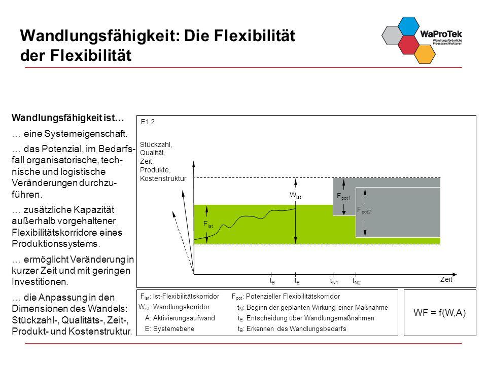 Wandlungsfähigkeit: Die Flexibilität der Flexibilität A: Aktivierungsaufwand W ist : Wandlungskorridor F ist : Ist-Flexibilitätskorridor t B : Erkennen des Wandlungsbedarfs t E : Entscheidung über Wandlungsmaßnahmen t N : Beginn der geplanten Wirkung einer Maßnahme E1.2 t N1 Zeit tBtB tEtE F ist W ist t N2 F pot1 F pot2 Stückzahl, Qualität, Zeit, Produkte, Kostenstruktur E: Systemebene F pot : Potenzieller Flexibilitätskorridor WF = f(W,A) Wandlungsfähigkeit ist… … eine Systemeigenschaft.