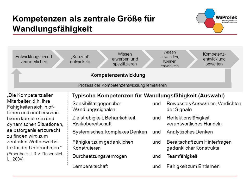 """Kompetenzen als zentrale Größe für Wandlungsfähigkeit """"Die Kompetenz aller Mitarbeiter, d.h."""
