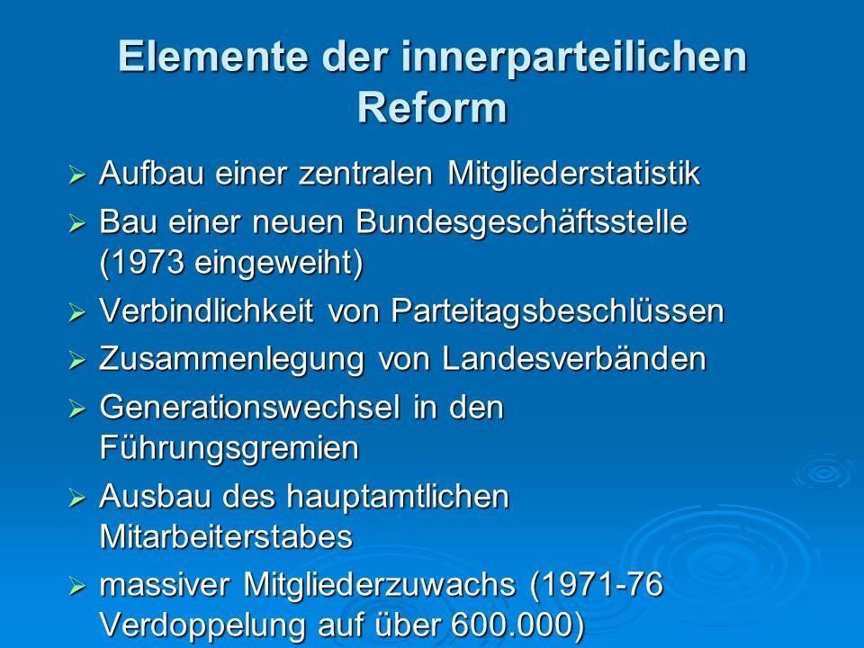 Elemente der innerparteilichen Reform  Aufbau einer zentralen Mitgliederstatistik  Bau einer neuen Bundesgeschäftsstelle (1973 eingeweiht)  Verbind