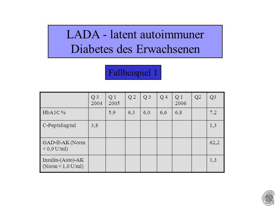 LADA - latent autoimmuner Diabetes des Erwachsenen Fallbeispiel 1 Q 3 2004 Q 1 2005 Q 2Q 3Q 4Q 1 2006 Q2Q3 HbA1C %5,96,36,06,66,87,2 C-Peptid ng/ml3,8