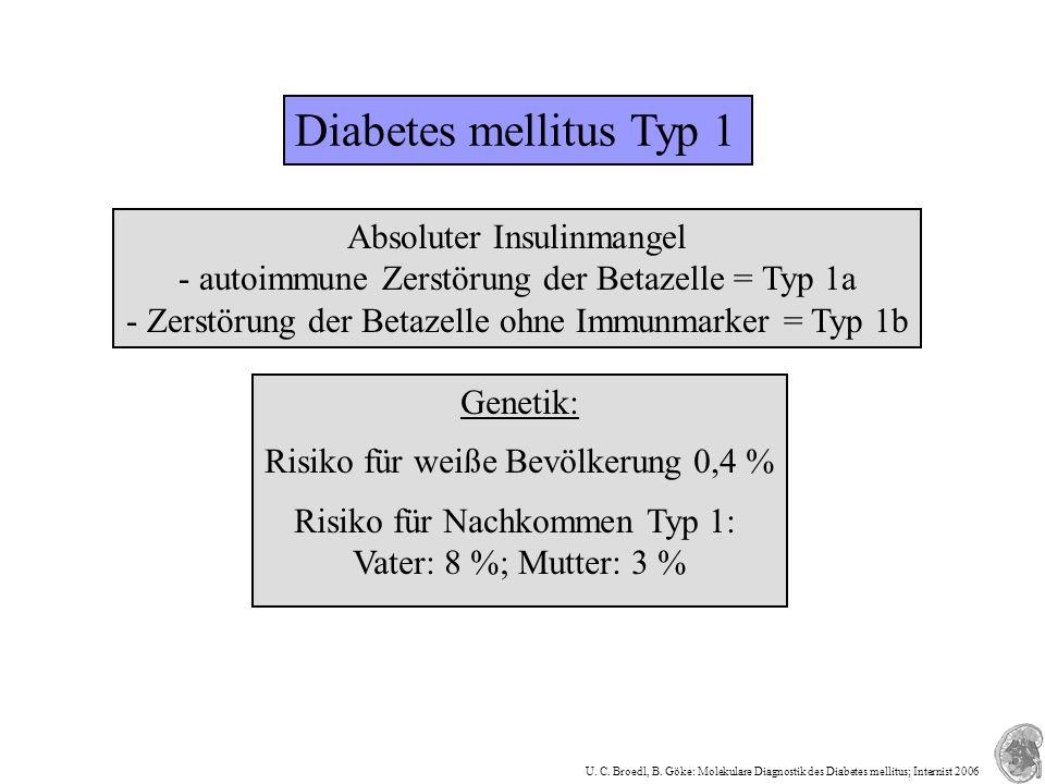 Diabetes mellitus Typ 1 Absoluter Insulinmangel - autoimmune Zerstörung der Betazelle = Typ 1a - Zerstörung der Betazelle ohne Immunmarker = Typ 1b Ge