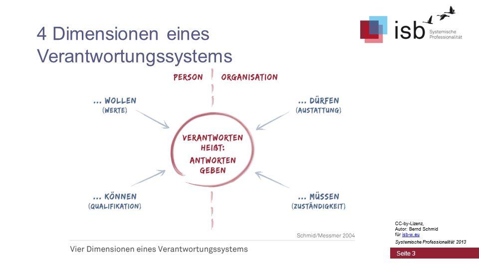 CC-by-Lizenz, Autor: Bernd Schmid für isb-w.euisb-w.eu Systemische Professionalität 2013 Seite 4 Vier Dimensionen eines Verantwortungssystems Man muß antworten können  dies ist eine Frage der Qualifikation Man muß antworten wollen  oft eine Frage der Wertorientierung Man muß antworten müssen  auf eine Frage der eingeforderten Zuständigkeit Man muß antworten dürfen  dies ist eine Frage der Autorisierung CC-by-Lizenz, Autor: Bernd Schmid für isb-w.euisb-w.eu Systemische Professionalität 2013