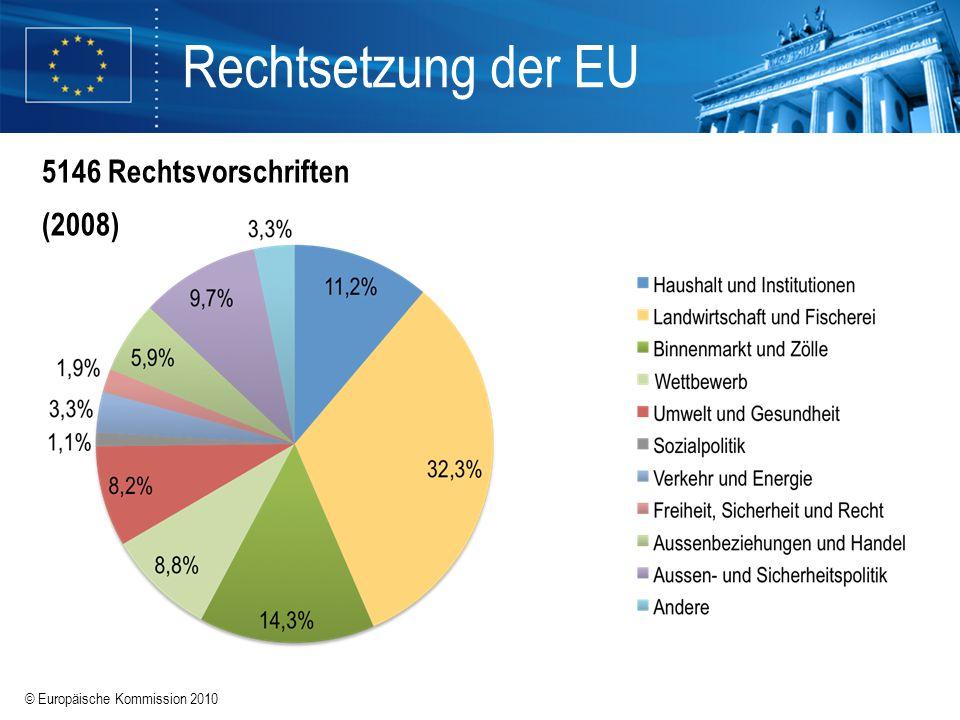 © Europäische Kommission 2010 Rechtsetzung der EU 5146 Rechtsvorschriften (2008)