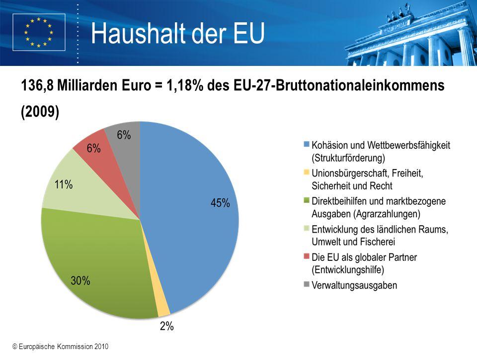 © Europäische Kommission 2010 Haushalt der EU 136,8 Milliarden Euro = 1,18% des EU-27-Bruttonationaleinkommens (2009)