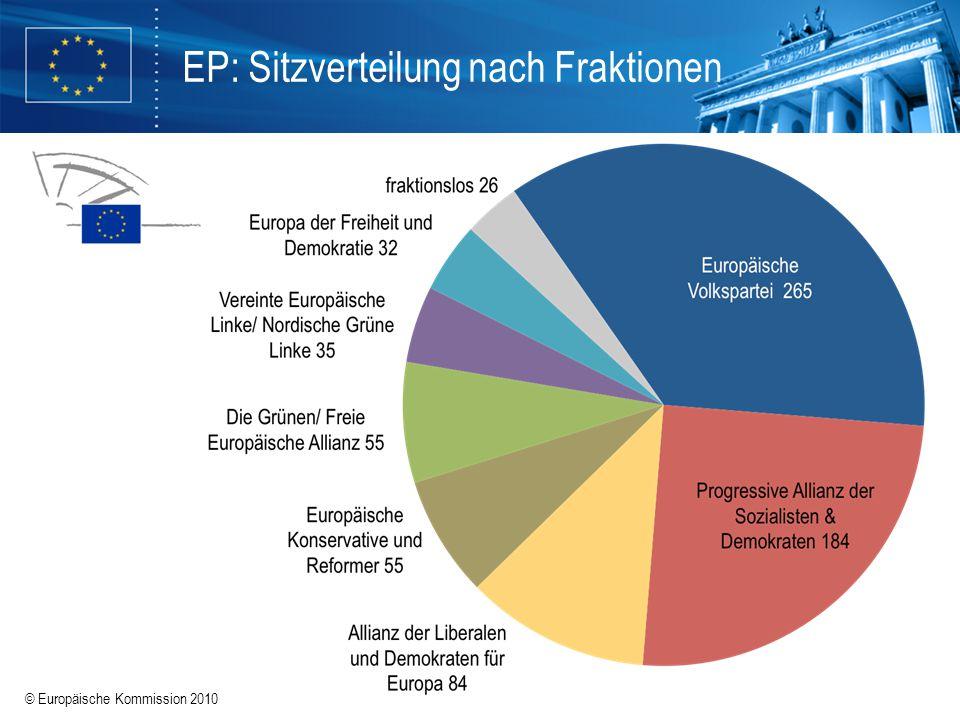 © Europäische Kommission 2010 EP: Sitzverteilung nach Fraktionen