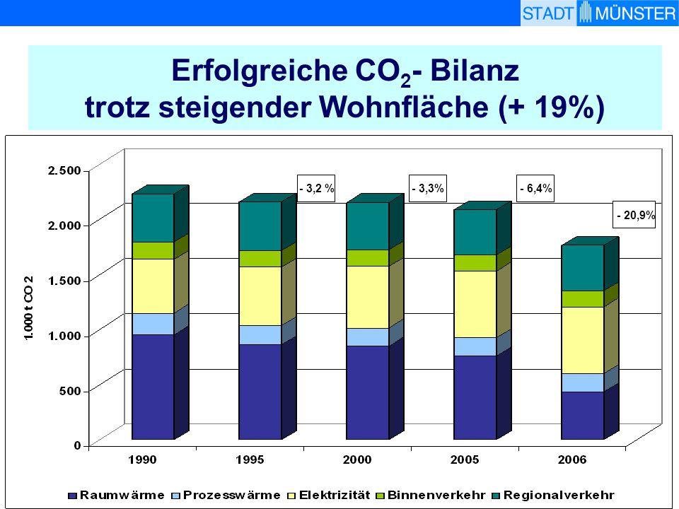 www.muenster.de/stadt/umwelt Erfolgreiche CO 2 - Bilanz trotz steigender Wohnfläche (+ 19%) - 20,9% - 3,2 % - 3,3% - 6,4%