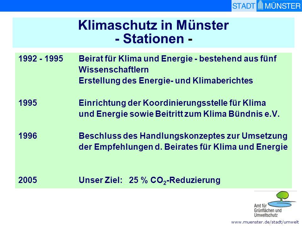 www.muenster.de/stadt/umwelt CO 2 - Einsparpotenziale in Münster 23,9 % CO 2 - Einsparung bis 2005 Bauen und Wohnen 8,2 % Stromsparen im tertiären Sektor 2,9 % Umwandlungs - bereich 11,2 % Verkehrs- bereich 1,6 % Heizkraftwerk, Fernwärme und BHKW - Ausbau Altbausanierung, NEH-Standard, Energiegerechte Bauleitplanung, Solarenergie, etc.