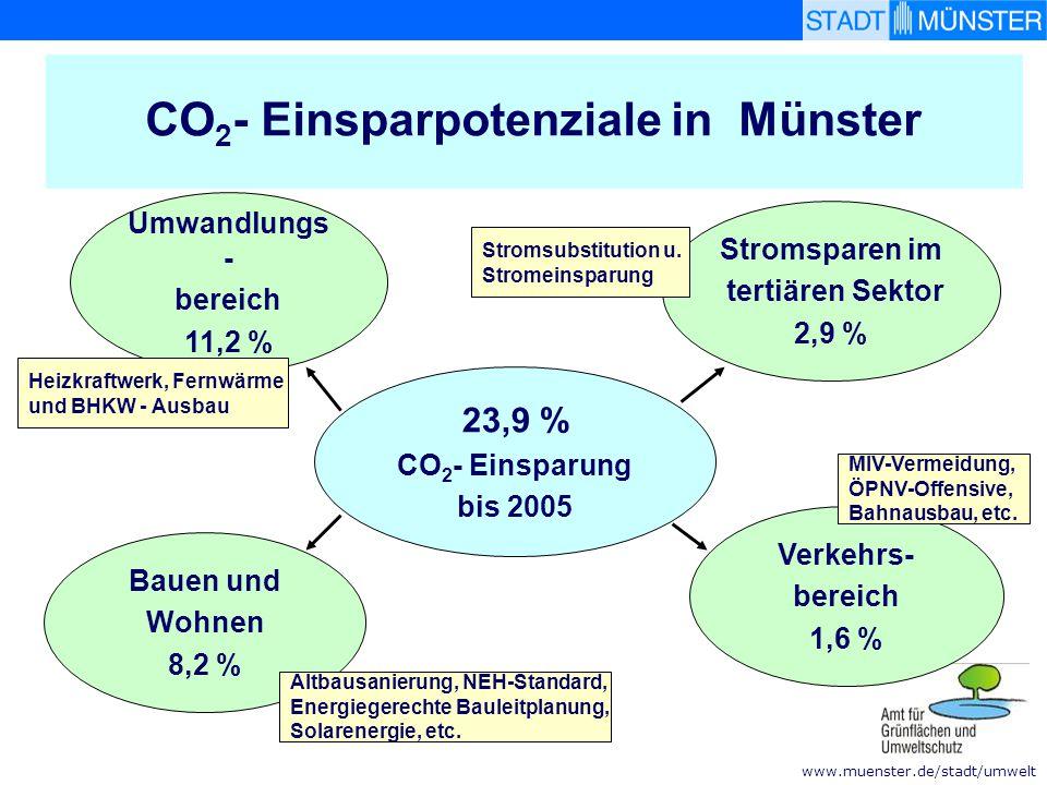 www.muenster.de/stadt/umwelt CO 2 - Einsparpotenziale in Münster 23,9 % CO 2 - Einsparung bis 2005 Bauen und Wohnen 8,2 % Stromsparen im tertiären Sek