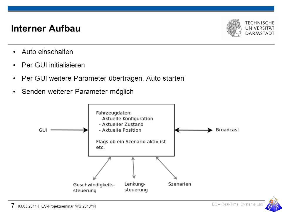 ES – Real-Time Systems Lab 7 | 03.03.2014 | ES-Projektseminar WS 2013/14 Interner Aufbau Auto einschalten Per GUI initialisieren Per GUI weitere Param