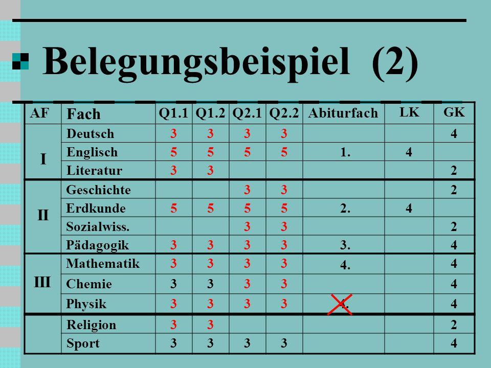 Belegungsbeispiel (2) III Mathematik33334 Chemie33334 Physik33334.4 II Geschichte 332 Erdkunde5555 2.4 Sozialwiss.332 Pädagogik3333 3.4 Religion332 Sport33334 AF Fach Q1.1Q1.2Q2.1Q2.2Abiturfach LKGK I Deutsch33334 Englisch5555 1.4 Literatur332 4.