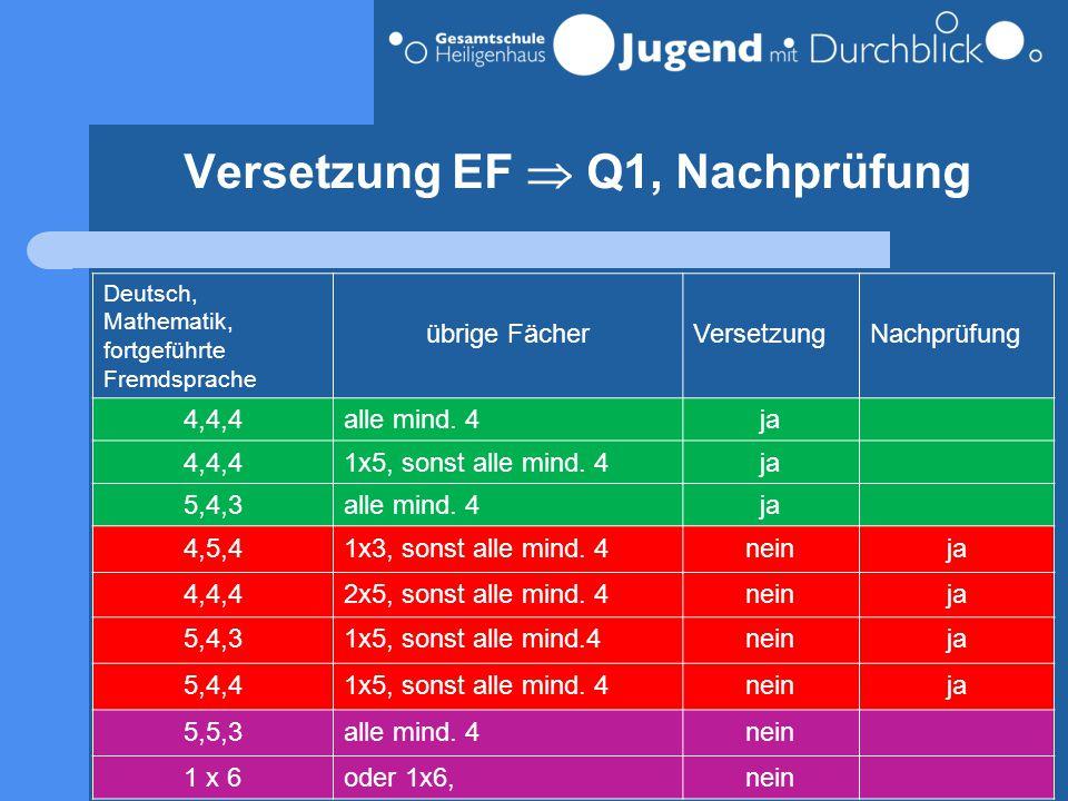 Versetzung EF  Q1, Nachprüfung Deutsch, Mathematik, fortgeführte Fremdsprache übrige FächerVersetzungNachprüfung 4,4,4alle mind. 4ja 4,4,41x5, sonst