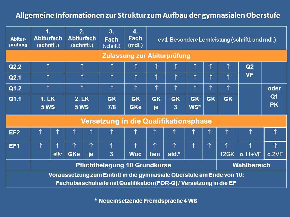 Versetzung EF  Q1, Nachprüfung Deutsch, Mathematik, fortgeführte Fremdsprache übrige FächerVersetzungNachprüfung 4,4,4alle mind.