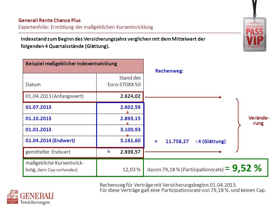 Generali Rente Chance Plus Expertenfolie: Ermittlung der maßgeblichen Kursentwicklung Indexstand zum Beginn des Versicherungsjahrs verglichen mit dem
