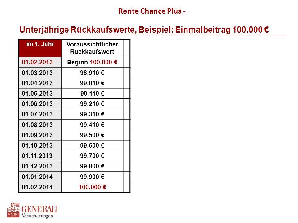 Unterjährige Rückkaufswerte, Beispiel: Einmalbeitrag 100.000 € Rente Chance Plus - im 1. Jahr Voraussichtlicher Rückkaufswert 01.02.2013Beginn 100.000