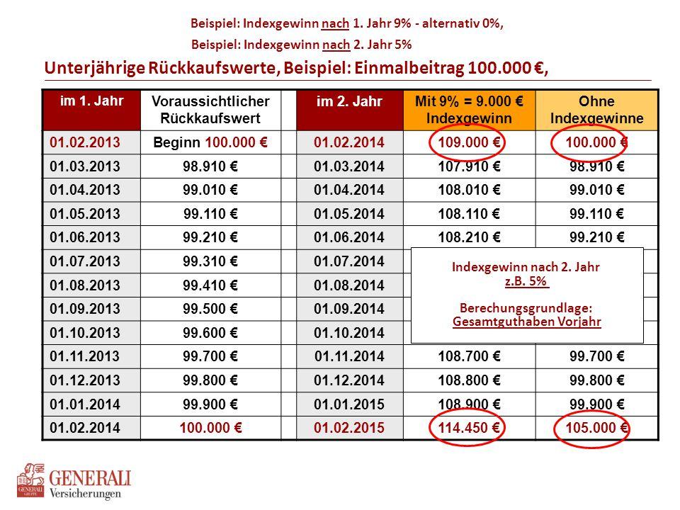 Unterjährige Rückkaufswerte, Beispiel: Einmalbeitrag 100.000 €, Beispiel: Indexgewinn nach 1. Jahr 9% - alternativ 0%, im 1. Jahr Voraussichtlicher Rü