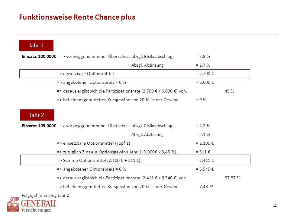 12 Funktionsweise Rente Chance plus Jahr 1: Einsatz: 100.000€ => vorweggenommener Überschuss abzgl. Risikoabschlag. = 2,8 % Abzgl. Abzinsung = 2,7 % =