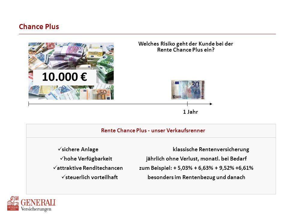 Chance Plus 10.000 € 1 Jahr Welches Risiko geht der Kunde bei der Rente Chance Plus ein? Rente Chance Plus - unser Verkaufsrenner sichere Anlageklassi