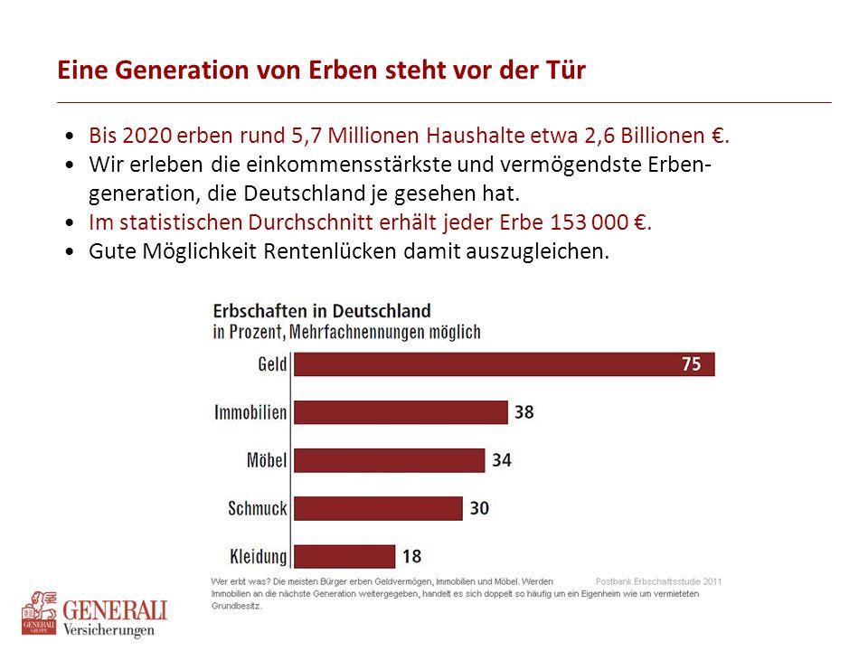 Eine Generation von Erben steht vor der Tür Bis 2020 erben rund 5,7 Millionen Haushalte etwa 2,6 Billionen €. Wir erleben die einkommensstärkste und v