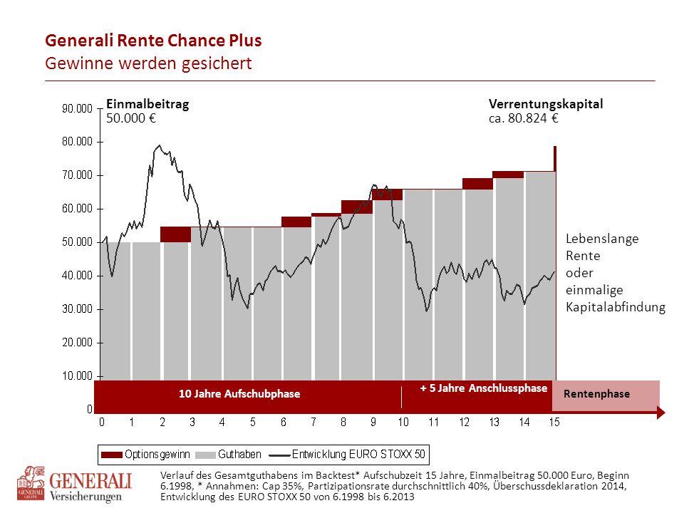 Generali Rente Chance Plus Gewinne werden gesichert + 5 Jahre Anschlussphase 10 Jahre Aufschubphase Einmalbeitrag 50.000 € Verrentungskapital ca. 80.8