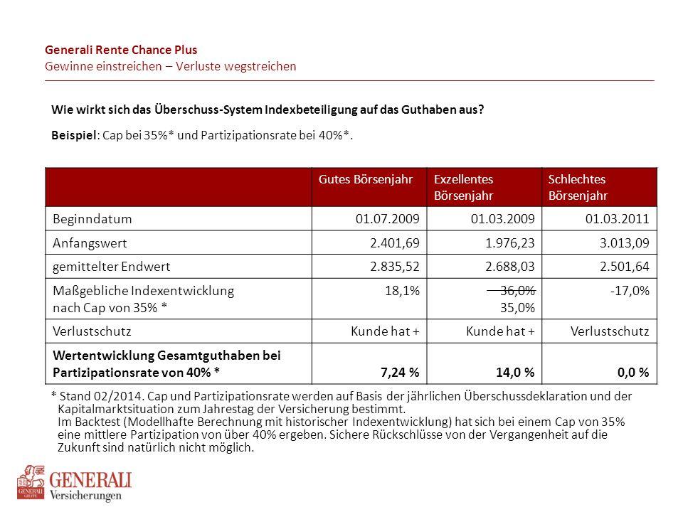 8 Funktionsweise Rente Chance plus Jahr 1: Einsatz: 100.000 € => vorweggenommener Überschuss abzgl.