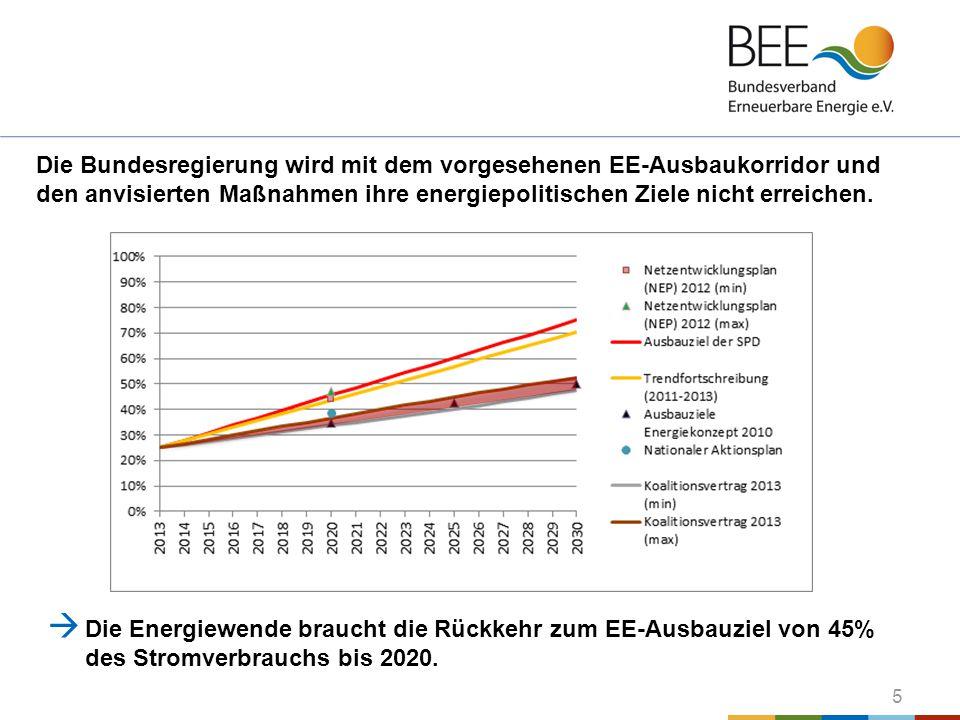 5 Die Bundesregierung wird mit dem vorgesehenen EE-Ausbaukorridor und den anvisierten Maßnahmen ihre energiepolitischen Ziele nicht erreichen.  Die E