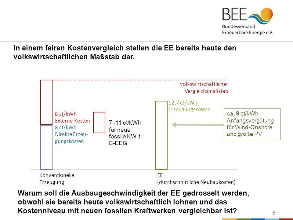 6 In einem fairen Kostenvergleich stellen die EE bereits heute den volkswirtschaftlichen Maßstab dar. Konventionelle Erzeugung EE (durchschnittliche N