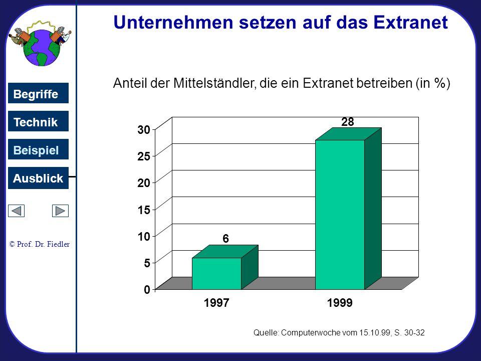 0 5 10 15 20 25 30 19971999 Unternehmen setzen auf das Extranet 6 28 Anteil der Mittelständler, die ein Extranet betreiben (in %) Quelle: Computerwoche vom 15.10.99, S.