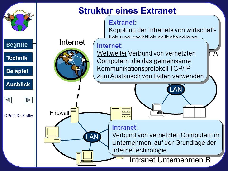 Internet Intranet Unternehmen B LAN Firewall LAN Intranet Unternehmen A Firewall Struktur eines Extranet Technik Begriffe Beispiel Ausblick Intranet: Verbund von vernetzten Computern im Unternehmen, auf der Grundlage der Internettechnologie.