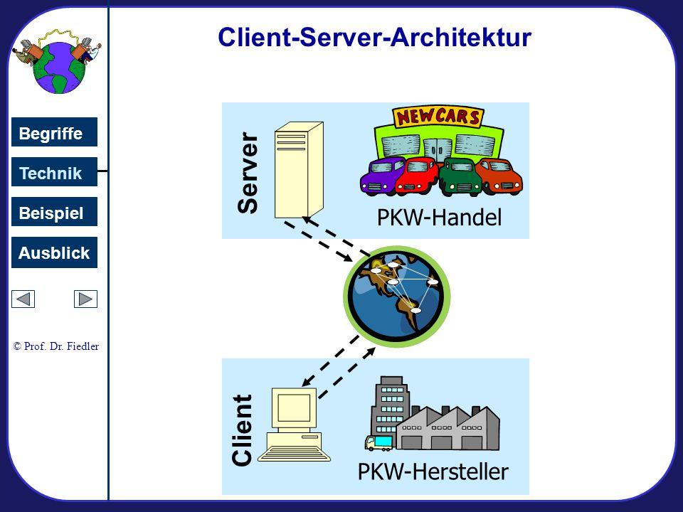 PKW-Hersteller PKW-Handel Server Client-Server-Architektur Client Technik Begriffe Beispiel Ausblick © Prof.