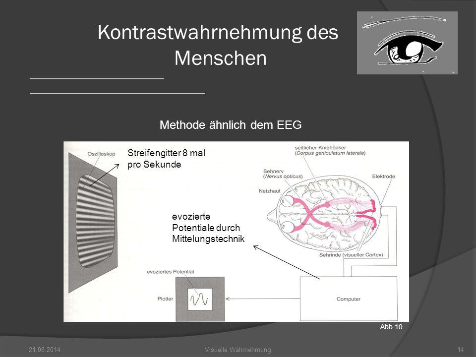 21.08.201414Visuelle Wahrnehmung Kontrastwahrnehmung des Menschen Streifengitter 8 mal pro Sekunde evozierte Potentiale durch Mittelungstechnik Methode ähnlich dem EEG Abb.10